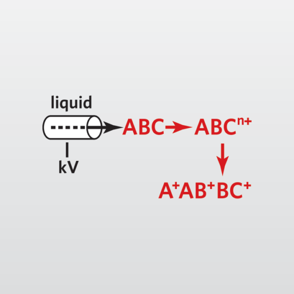 liquid chromatography or LC-MS