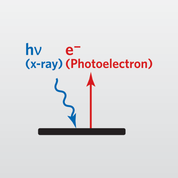 XPS Analysis (X-ray photoelectron spectroscopy or XPS-ESCA)