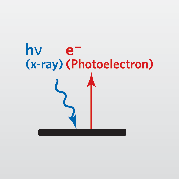 x ray photoelectron spectroscopy essay Call eag for xps-esca services, surface analytical technique determines quantitative atomic composition, chemistry also used for sputter depth profiling.