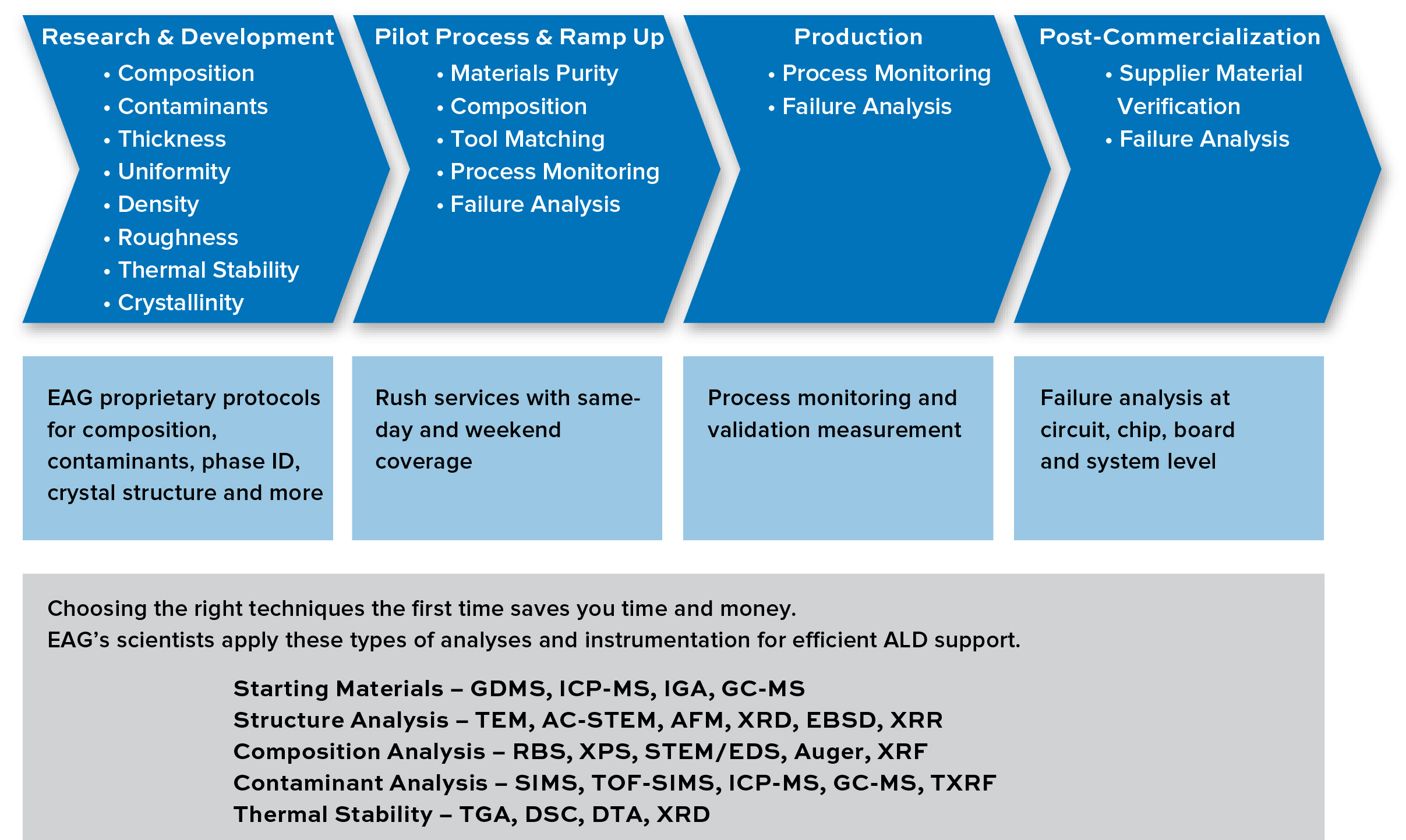 EAG services supporting ALD (atomic Layer deposition) analytical needs