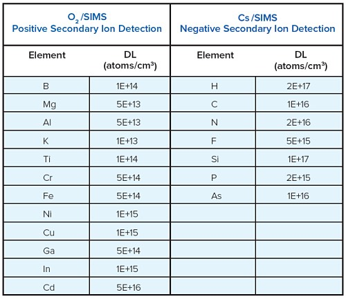 SIMS ZnO - SIMS DETECTION LIMITS OF SELECTED ELEMENTS IN ZnO UNDER NORMAL DEPTH PROFILING CONDITIONS