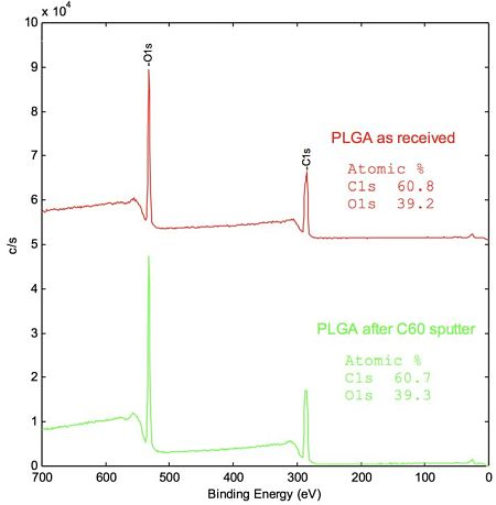 Figure 2 Survey spectra of PLGA, as received and after C60+ sputter.