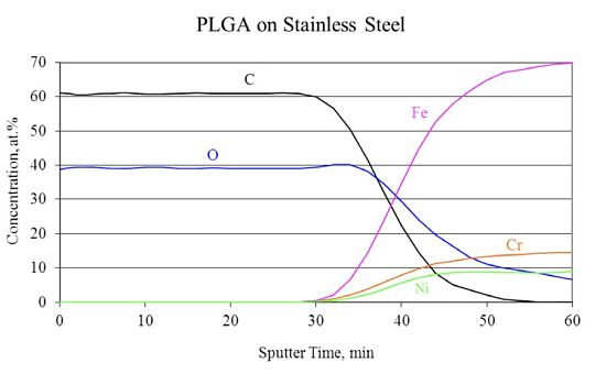 Figure 4 C60+ sputter depth profile of PLGA deposited on SST substrate.