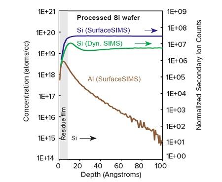 图2 Al在经过处理的硅晶片上的污染。