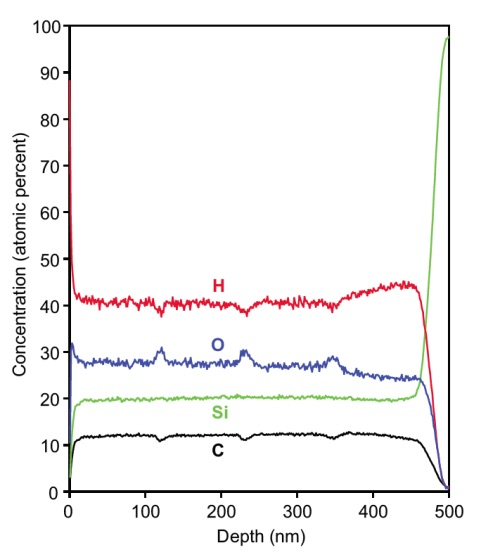 SIMS profile of a porous organosilicate low-K film. From this measurement we can get the atomic percent of H, C, O, and Si as a function of depth. Periodic peaks and dips in the profile show interfaces in this multi-layer structure.