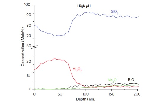 Figure 2 Depth profile of an as formed glass vial showing B2O3 and Na2O enriched layers.