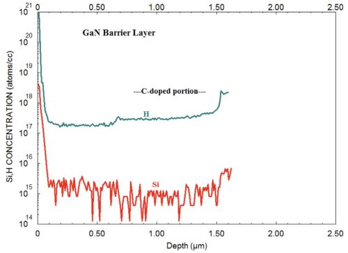 PCOR-SIMS - Figure 5 Low detection limit measurement of H and Si in GaN barrier layer of a HEMT epi.
