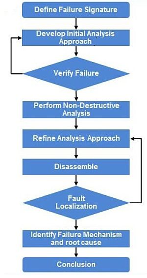 Electronic systems failure analysis methodology work flow from EAG Laboratories