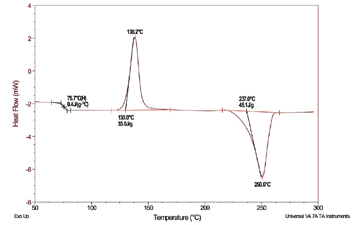 Figure 1 DSC Scan of Polyethylene Terephthalate: Heat Flow versus Temperature