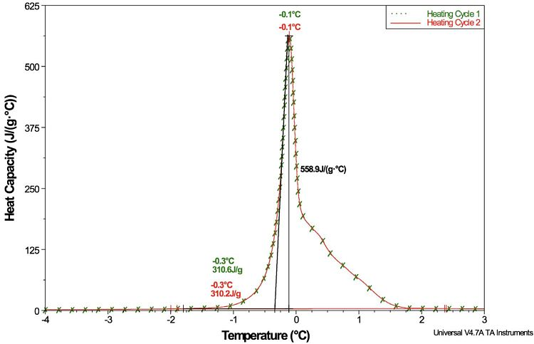 Figure 2 DSC Direct Heat Capacity Measurement of Phase Change Material (PCM)