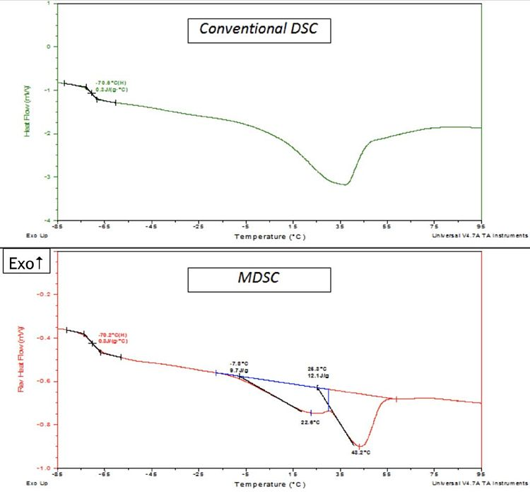 Figure 3 Conventional DSC and Modulated DSC (MDSC) of Petrolatum Sample