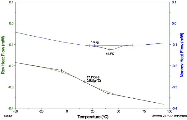 Figure 5 MDSC Plot for PVC Resin: Separated Tg and ΔHR