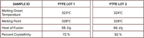 Table 1 DSC Data Comparison of Different PTFE Lots