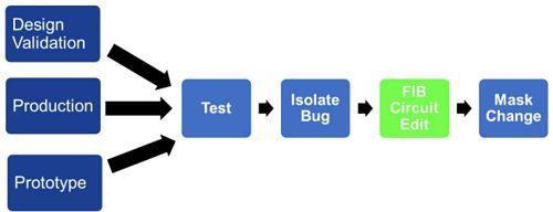 图3 FIB电路编辑既可以在仿真阶段插入,也可以在解密期间插入,以优化IC设计过程中的成功率。
