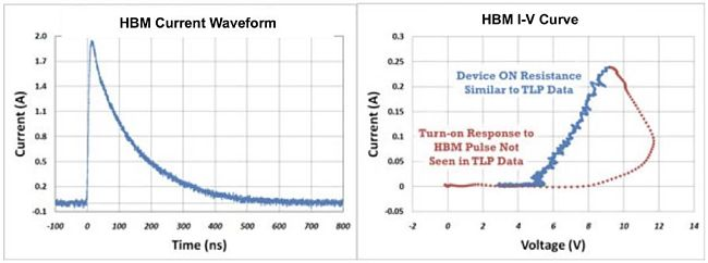 Figure 6 Two Point HBM Tester Waveform and I-V Curve