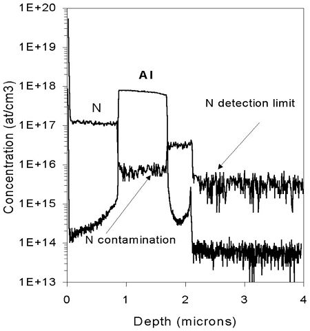 Figure 1 The N detection limit is 3E15 atoms/cm3. Slight amount of N contamination in Al doped layer.