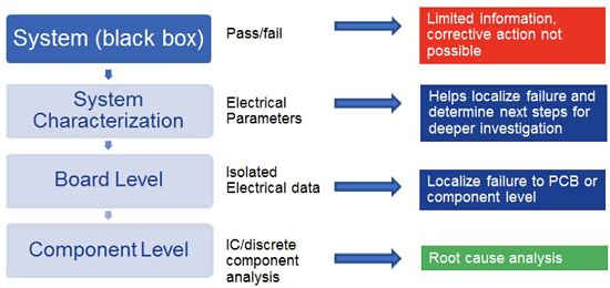 Figure 1 An effective failure analysis approach requires attention to each category of potential root causes and failure mechanisms.