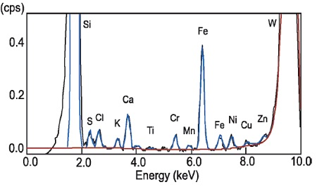 Figure 1 TXRF spectrum of metallic impurities on Si wafer