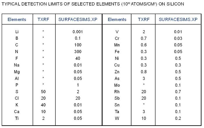 Typical Detection limits of selected elements