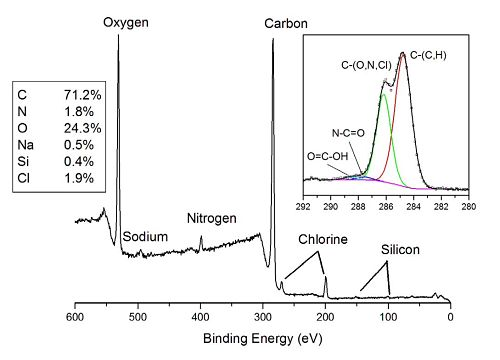 The photoelectron spectrum shows distinct peaks for the elements expected in the sample (C, O, N, Cl and Na) as well as minor amount of Si from an unknown source.