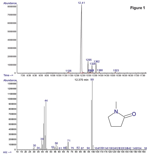 residual methyl-pyrrolidone (NMP) was detected with a peak retention time of 12.41 minutes. Dimethyl sulfoxide (DMSO) was also possibly present in the sample but no peak indicating residual DMSO was detected.