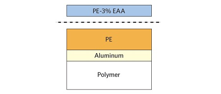 Figure 1 Schematic of PE-EAA – PE laminate showing failure location.