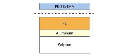 図1 PE-EAA  -  PEラミネートの概略図で、故障箇所を示しています。