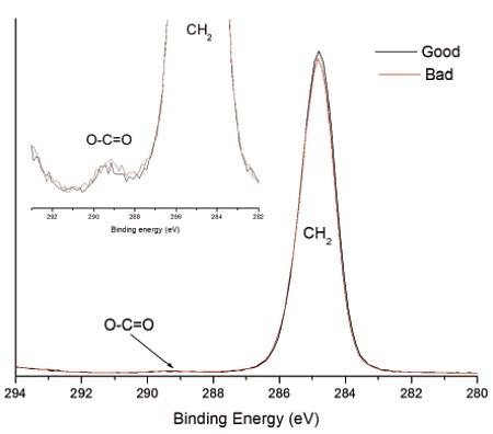 図2良好および不良ヒートシール表面の高分解能光電子放出スペクトル。 挿入図は、EAAに対して弱いOC = Oが予想されることを示しています。