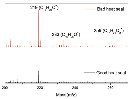 Figure 3 Positive ion mass spectra for good (lower) and bad (upper) heat seal showing more intense hydroxyhydrocinnamate ions at 219, 233 and 259 amu for the bad seal.