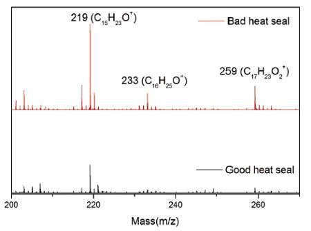 図3良好(下)および不良(上)ヒートシールの陽イオン質量スペクトル。不良シールとして219、233および259 amuでより強いヒドロキシヒドロシンナメートイオンを示す。
