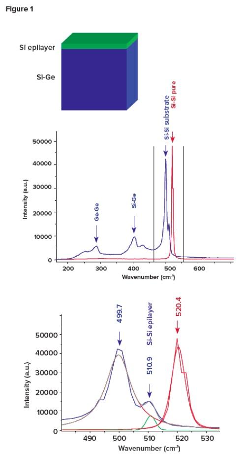 실리콘 및 기타 반도체 소자의 응력 제어, 그림 1