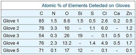 장갑에서 감지 된 원소의 원자 %