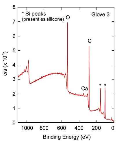 representative spectra obtained from Glove 3 and Glove 4. Silicon peaks are clearly observed from Glove 3 and Zn peaks are seen from Glove 4.