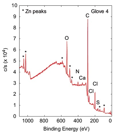 Glove 3 및 Glove 4에서 얻은 대표적인 스펙트럼. 실리콘 피크는 장갑 3에서 분명히 관찰되며 Zn 피크는 장갑 4에서 볼 수 있습니다.