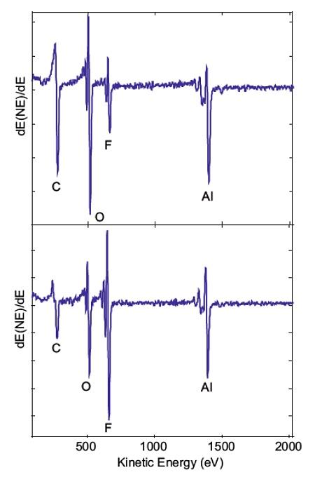 Figure 1a Survey Spectrum from a normal Bond Pad Figure 1b Survey Spectrum from a failed Bond Pad