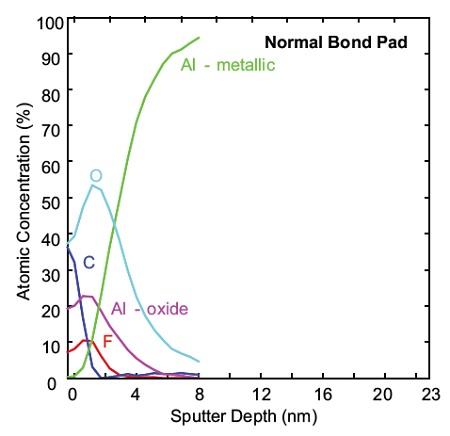 Figure 2a Depth profile of normal Bond Pad, Al oxide ~4nm thick