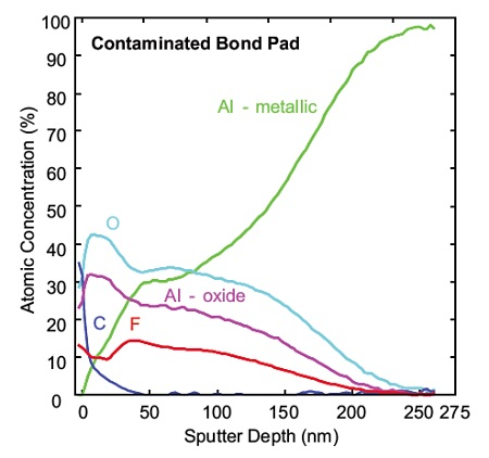 Figure 2b Auger Depth profile of contaminated Bond Pad, Al oxide ~160nm thick