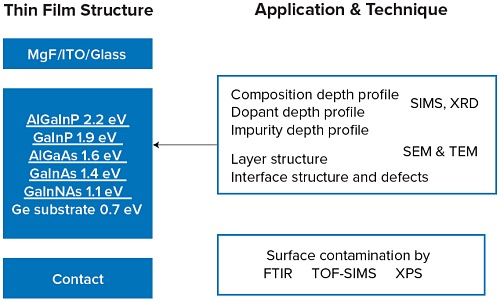 III-V 박막 PV 소자 구조의 개략도는 표면 분석이 도움이 될 수있는 몇 가지 방법을 보여줍니다.