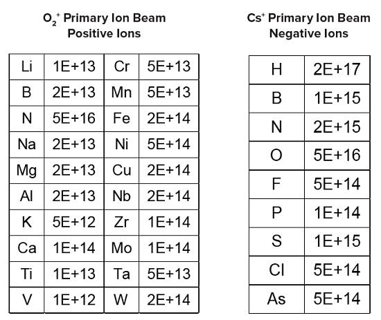Silicon Carbide SIMS Measurements, SIMS Detection Limits