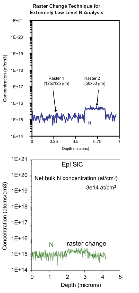 Silicon Carbide SIMS Measurements, Raster Change Technique for Extremely Low Level N Analysis