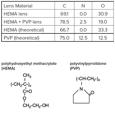 Survey scans below show a common hydrogel lens material (poly hydroxyethylmethacrylate (HEMA) without (Figure 1) and with (Figure 2) the incorporation of a hydrophilic polyvinylpyrrolidone (PVP) co-polymer. It is clear that XPS can detect PVP based on the nitrogen in the PVP-containing lens.