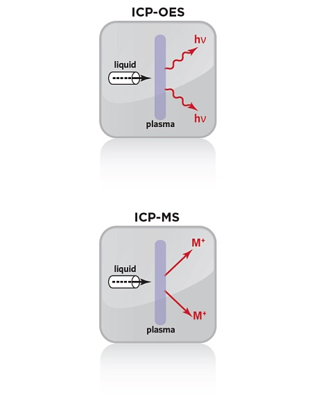 Icons of ICP-OES and ICP-MS detection limits