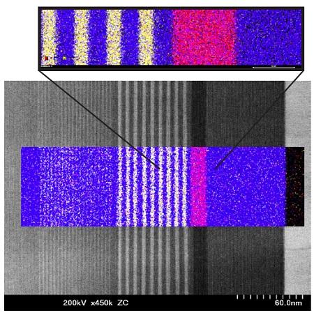InGaN量子井戸構造におけるAl(赤)、Ga(青)、In(黄)の分布を示すAC-STEM-EDSデータ。