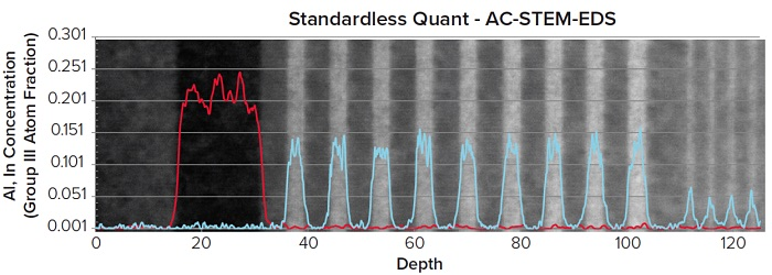 AC-STEM-EDS Al(赤)およびIn(青)原子分率の標準的でない定量的ラインスキャン。 原子分率の大きな変動は、このデータタイプに必要な高いピクセル解像度によるものです。