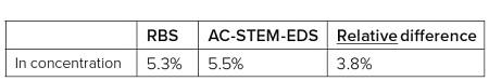 表1 InGaN厚膜標準試料のIn濃度。