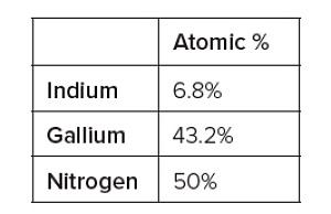 図2の層からの元素濃度。