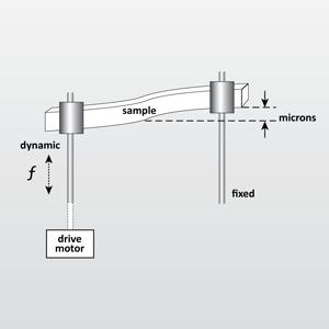 동적 기계 분석 (Dynamic Mechanical Analysis, DMA)을 나타내는 EAG 아이콘