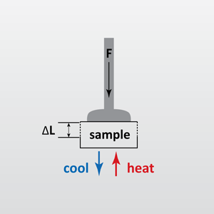 Thermomechanical Analysis, TMA from EAG Laboratories