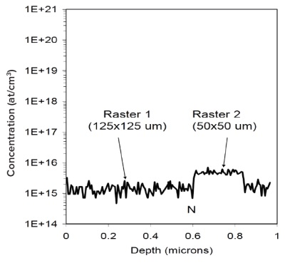 Figure 1 Raster change showing N profile. The N shown is quantified at the 50 μm x 50 μm raster.