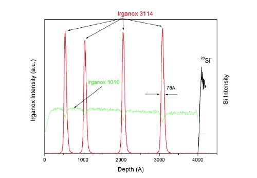 Figure 14 Molecular depth profile acquired using Ar cluster GCIB source on multilayer organic thin film sample.
